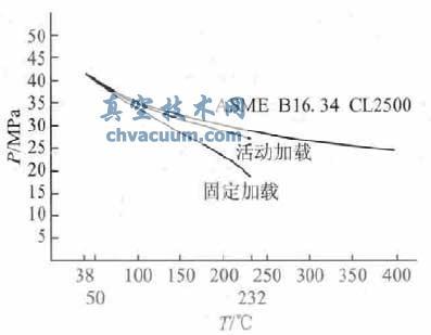 不銹鋼閥門壓力-溫度額定值的計算與研究