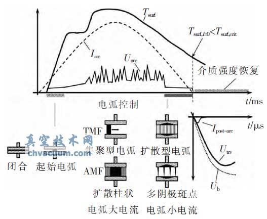 真空开关电弧开断过程的不同阶段