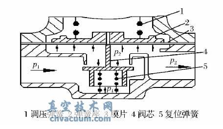 背压式气动减压阀结构