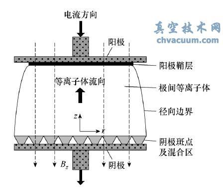 大电流真空电弧物理模型
