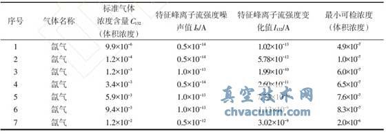 氙气加注泄漏检测设备最小可检浓度