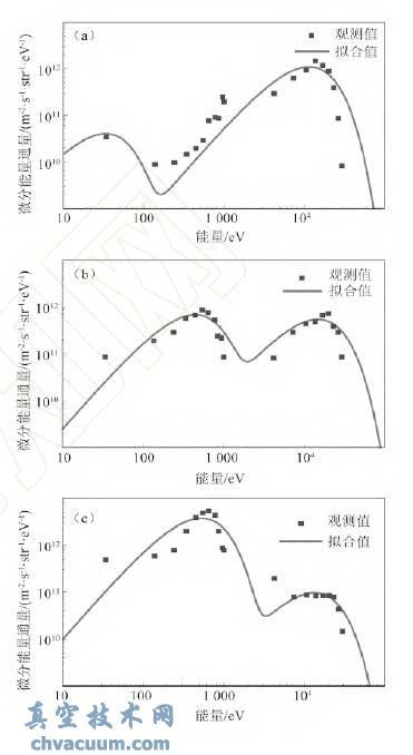 三种典型的极光电子谱的双麦克斯韦拟合图