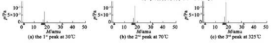 电真空器件烘烤排气过程中残余气体质谱分析