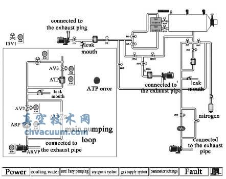 NBI综合测试台真空监控系统设计