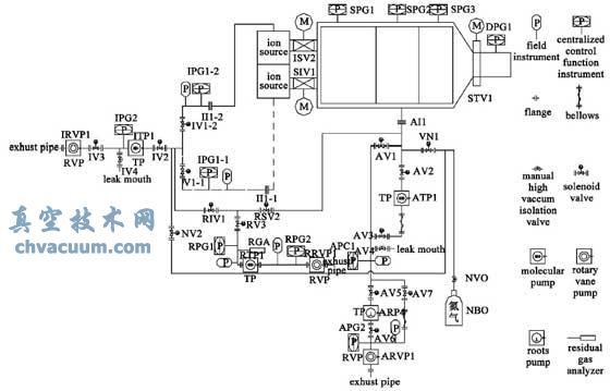 NBI 综合测试台真空系统示意图