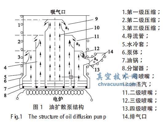 油扩散泵结构