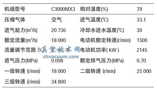 PC-1A压缩机机组主要参数