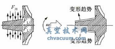 苯酚装置离心压缩机转子振动故障分析