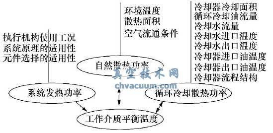 液压系统介质温度平衡的主要影响因素