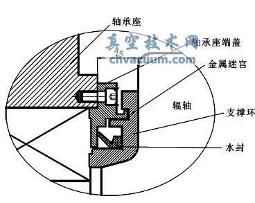 某冷轧设备支撑辊轴承密封系统