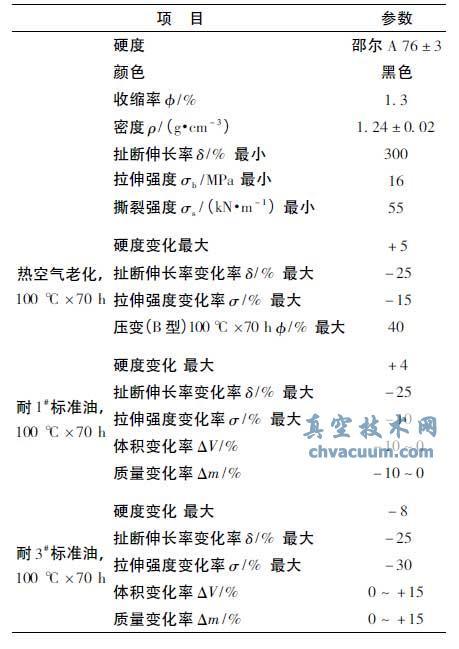 丁腈橡胶NBR75 性能参数