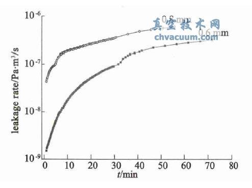 模拟容器( 密封圈A) 漏率随检漏时间的变化情况