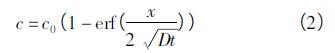 聚四氟乙烯密封圈密封性能研究
