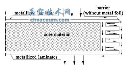 真空绝热板热桥效应传热模型分析与优化