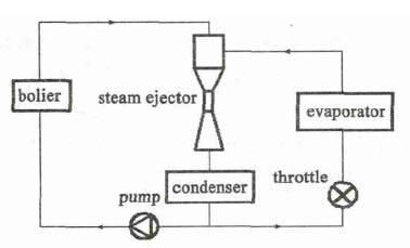 三喷嘴蒸汽喷射泵的三维数值模拟研究及分析