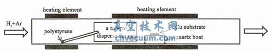 双温区石墨烯生长设备示意图