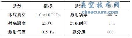 TiO2及TiON 薄膜沉积工艺参数