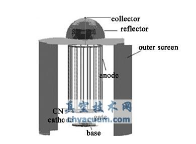 CNT阴极电离规的物理模型