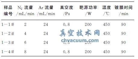 磁控溅射技术制备TiAlN镀膜工艺