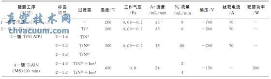 离子镀与磁控溅射复合技术制备Ti/TiN/TiAlN复合涂层的工艺