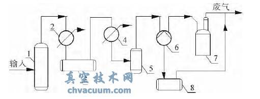 环丁砜减压精馏工艺流程简图