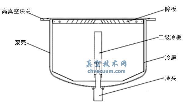 低温泵内部结构图